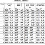 Οι νέες βαθμολογίες για τα αγωνίσματα των ΤΕΦΑΑ